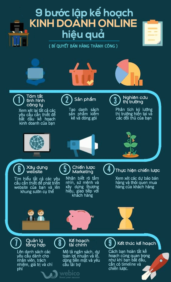 [INFOGRAPHIC] 9 bước lập kế hoạch kinh doanh online hiệu quả