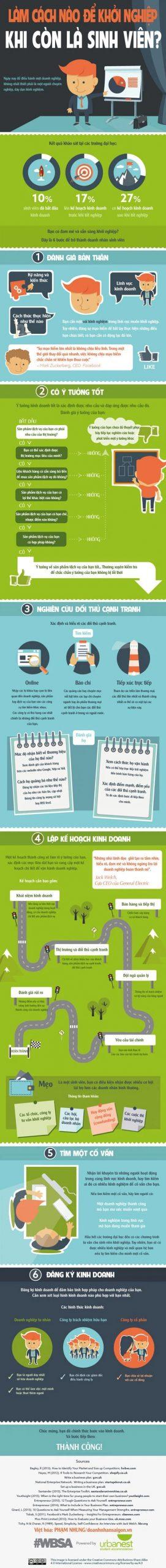 [Infographic] 6 bước để sinh viên khởi nghiệp thành công