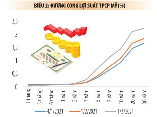 Đường cong lợi suất TPCP Mỹ đi lên và ngày càng dốc hơn